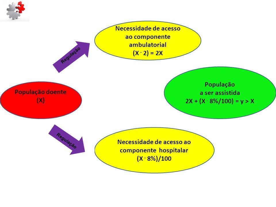 Necessidade de acesso ao componente ambulatorial
