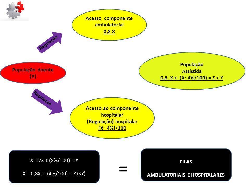 = Acesso componente ambulatorial 0,8 X População Assistida