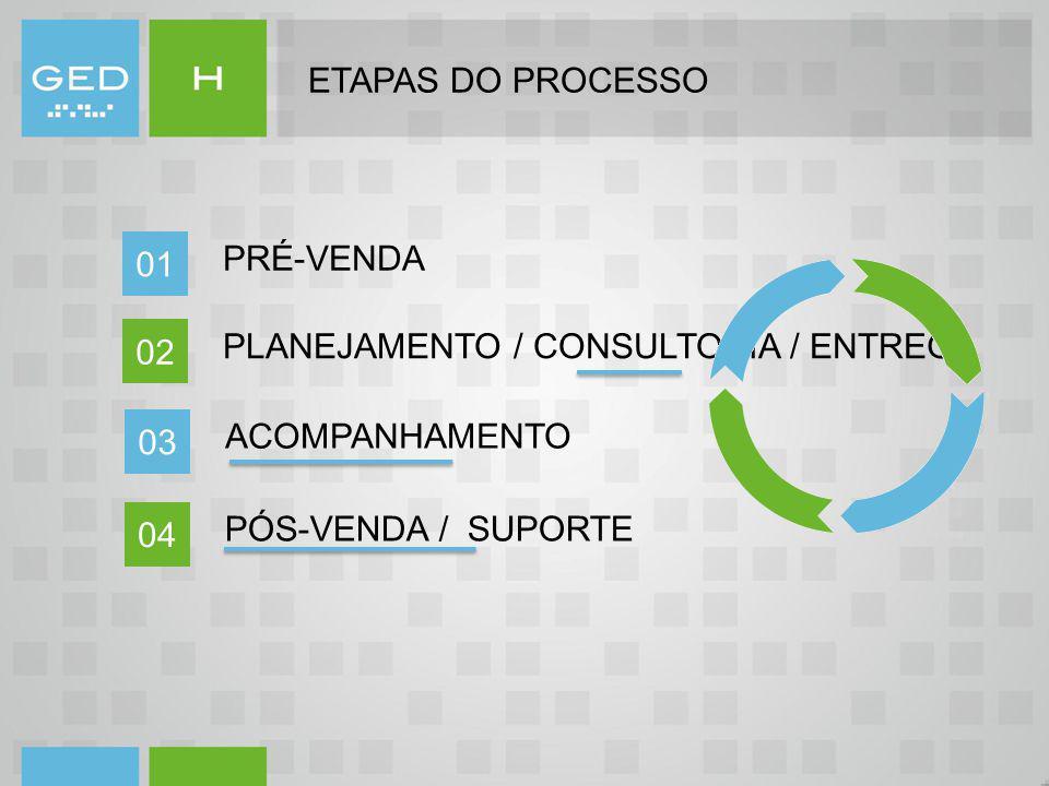 ETAPAS DO PROCESSO PRÉ-VENDA. 01. PLANEJAMENTO / CONSULTORIA / ENTREGA. 02. ACOMPANHAMENTO. 03.