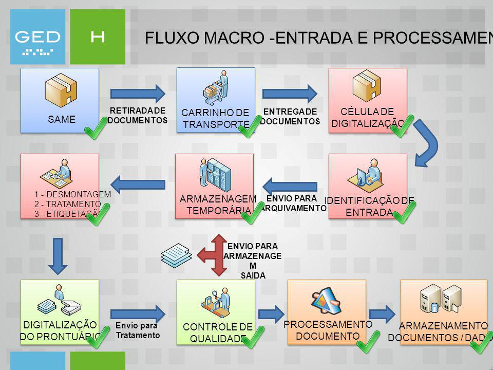 FLUXO MACRO -ENTRADA E PROCESSAMENTO DE DOCUMENTOS