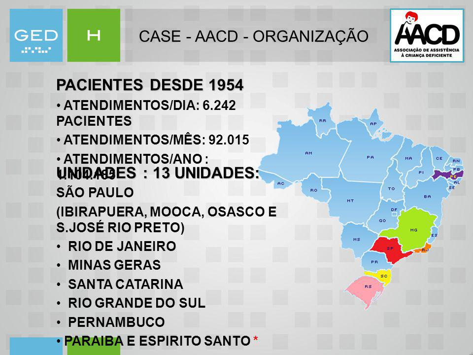 CASE - AACD - ORGANIZAÇÃO