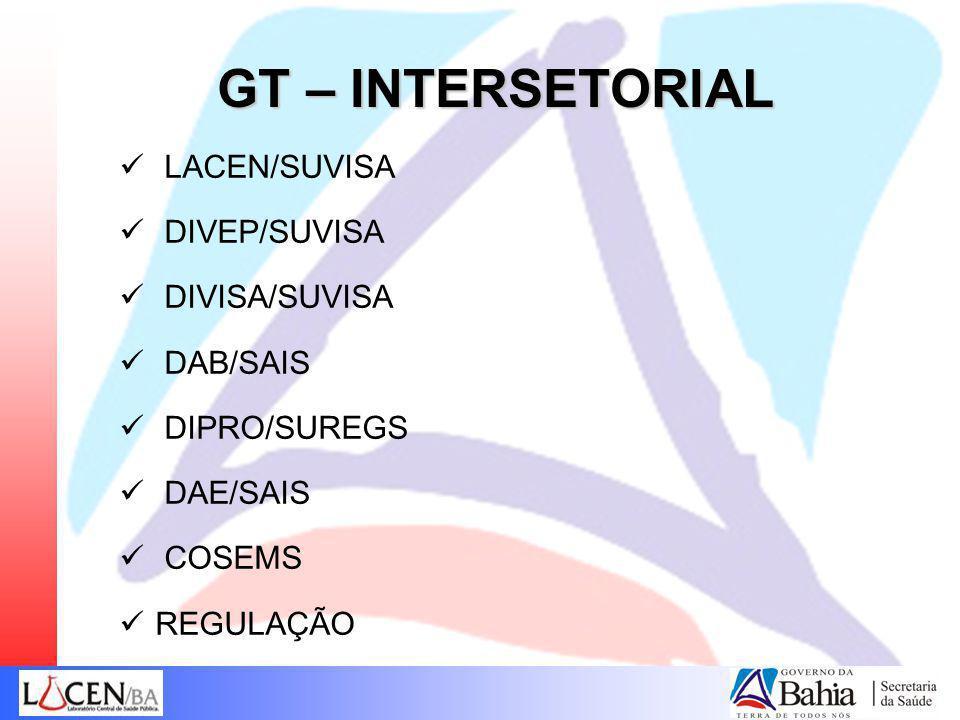 GT – INTERSETORIAL LACEN/SUVISA DIVEP/SUVISA DIVISA/SUVISA DAB/SAIS