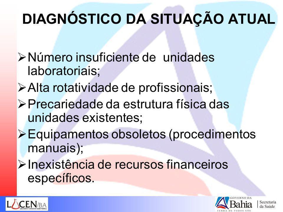 DIAGNÓSTICO DA SITUAÇÃO ATUAL