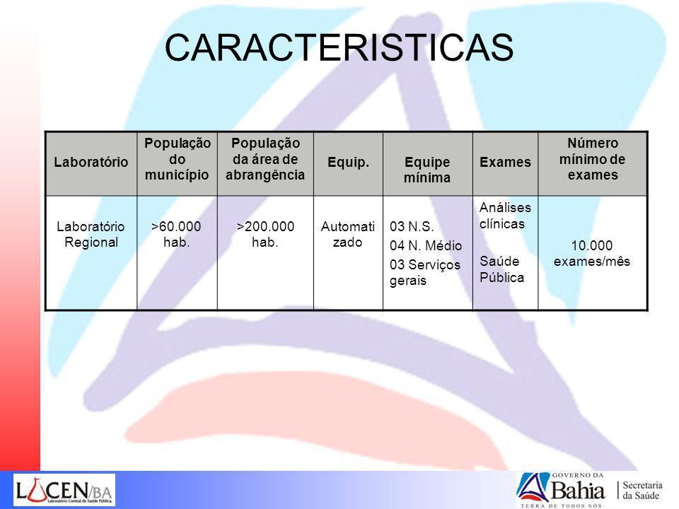 CARACTERISTICAS Laboratório População do município