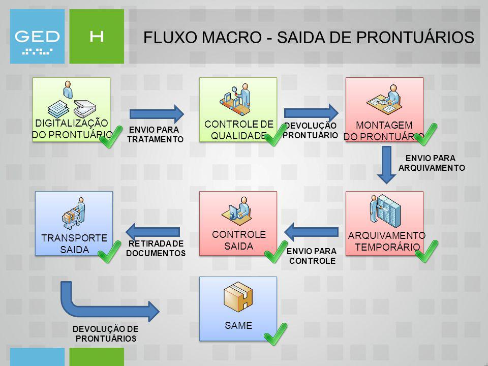 FLUXO MACRO - SAIDA DE PRONTUÁRIOS