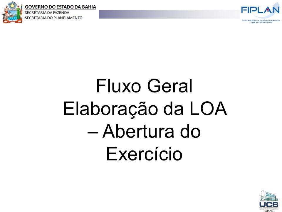 Elaboração da LOA – Abertura do Exercício