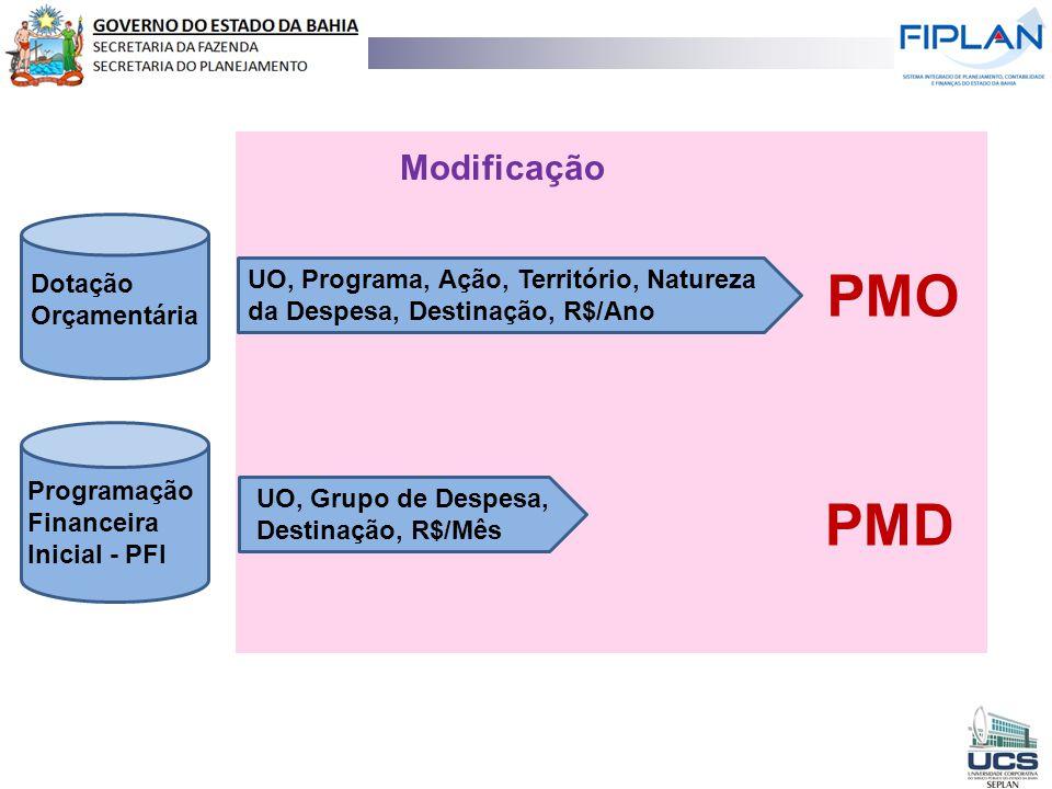 Modificação UO, Programa, Ação, Território, Natureza da Despesa, Destinação, R$/Ano. PMO. Dotação Orçamentária.