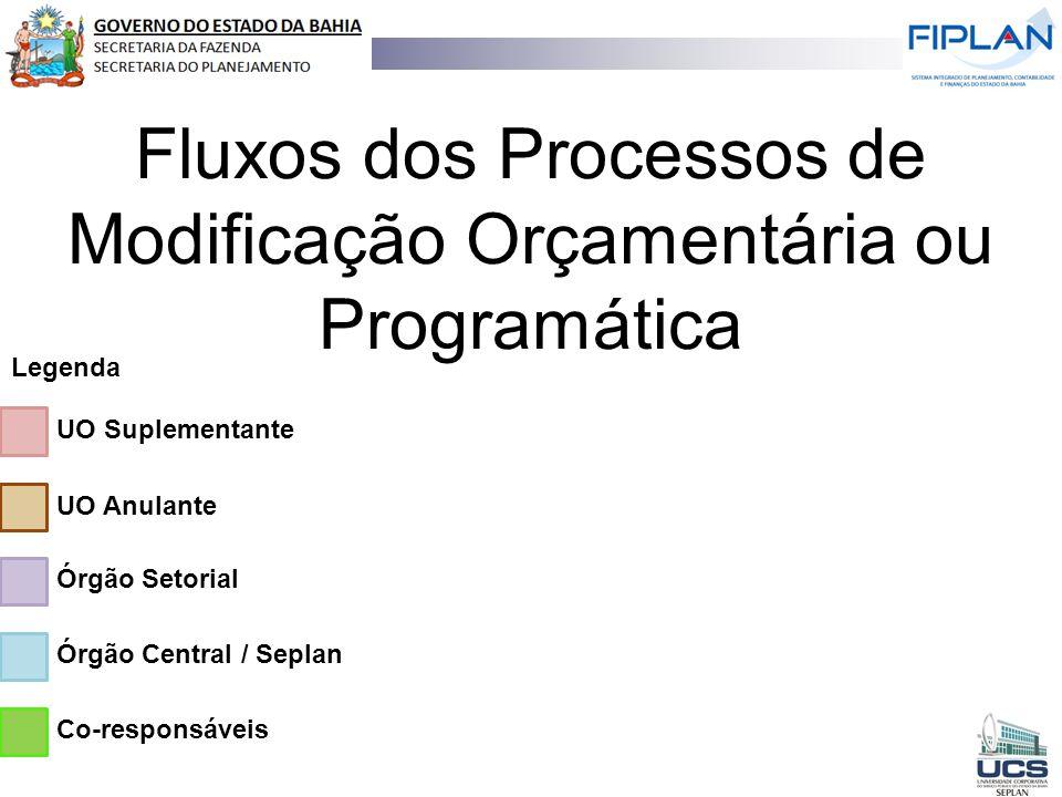 Fluxos dos Processos de Modificação Orçamentária ou Programática