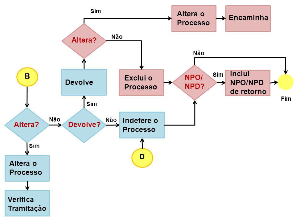 Inclui NPO/NPD de retorno B Exclui o Processo NPO/ NPD Devolve