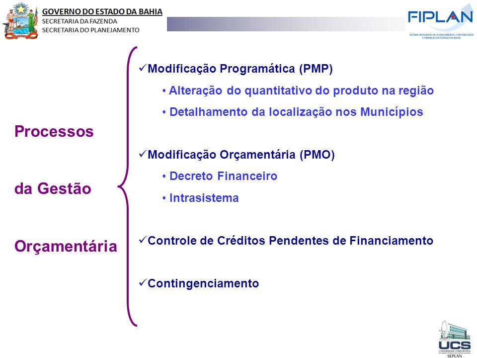 Processos da Gestão Orçamentária Modificação Programática (PMP)