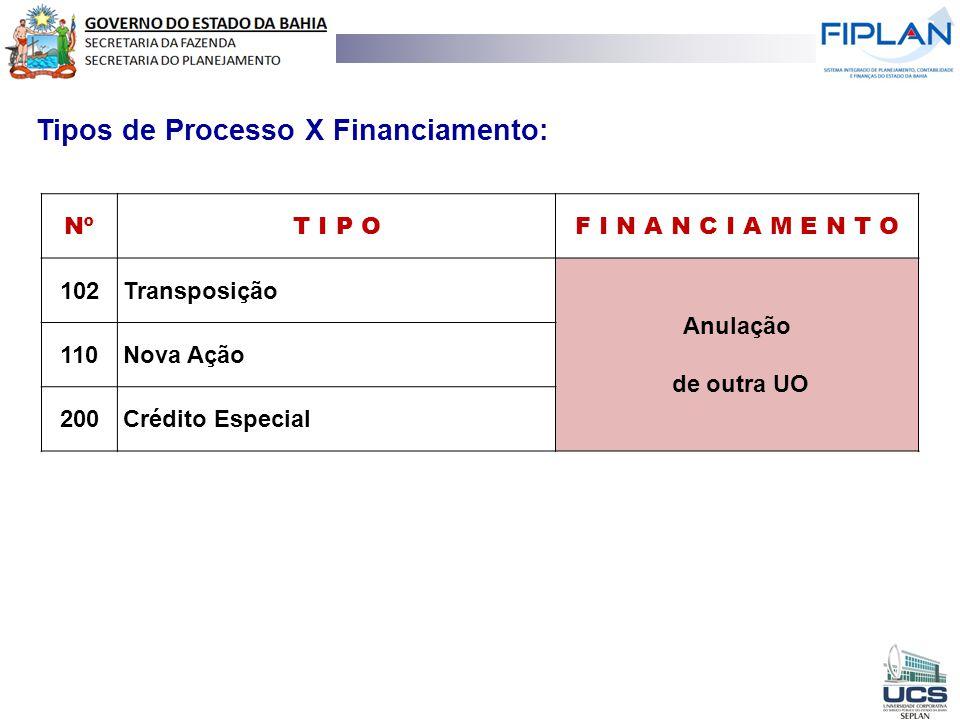 RECEITA TOTAL Tipos de Processo X Financiamento: Nº T I P O