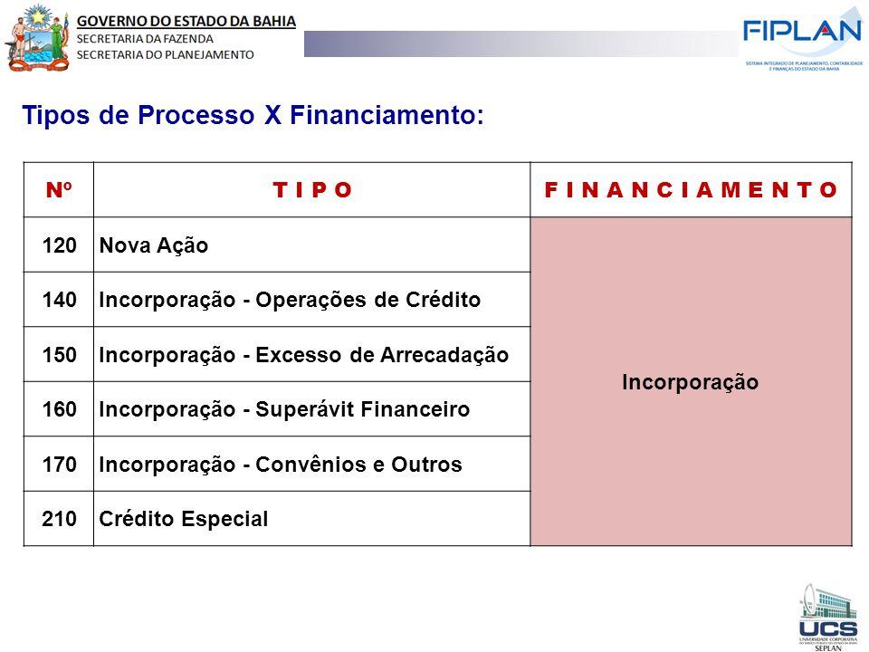 Tipos de Processo X Financiamento: