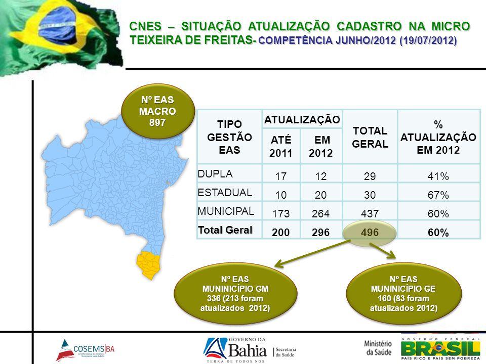 CNES – SITUAÇÃO ATUALIZAÇÃO CADASTRO NA MICRO TEIXEIRA DE FREITAS- COMPETÊNCIA JUNHO/2012 (19/07/2012)