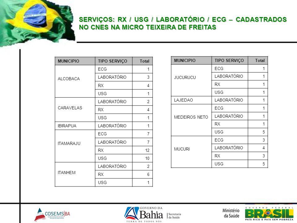 SERVIÇOS: RX / USG / LABORATÓRIO / ECG – CADASTRADOS NO CNES NA MICRO TEIXEIRA DE FREITAS