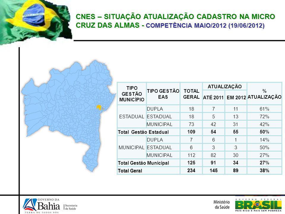 CNES – SITUAÇÃO ATUALIZAÇÃO CADASTRO NA MICRO CRUZ DAS ALMAS - COMPETÊNCIA MAIO/2012 (19/06/2012)