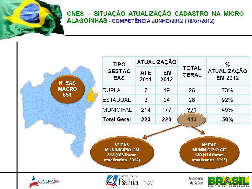 CNES – SITUAÇÃO ATUALIZAÇÃO CADASTRO NA MICRO ALAGOINHAS - COMPETÊNCIA JUNHO/2012 (19/07/2012)