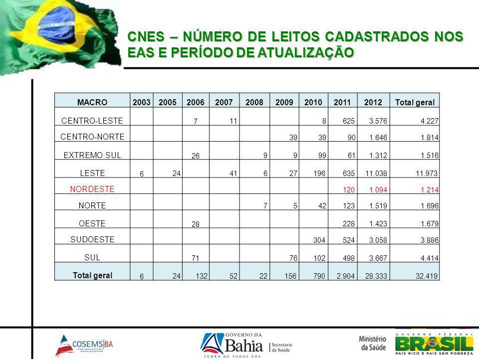 CNES – NÚMERO DE LEITOS CADASTRADOS NOS EAS E PERÍODO DE ATUALIZAÇÃO