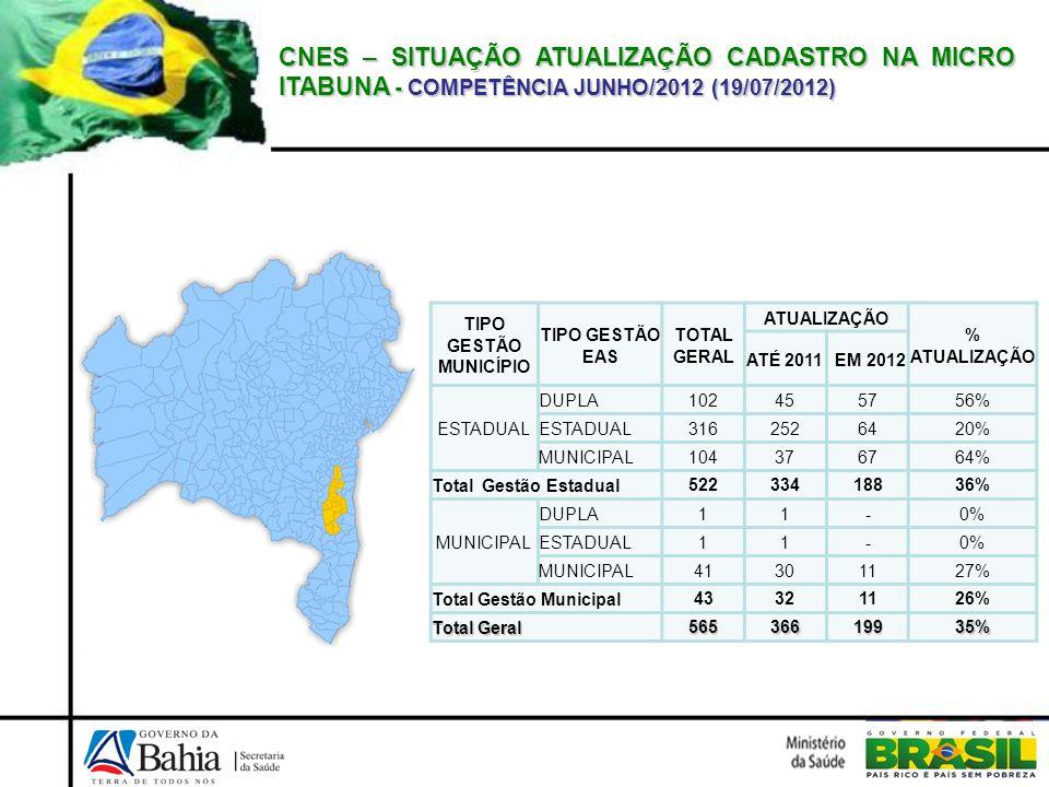 CNES – SITUAÇÃO ATUALIZAÇÃO CADASTRO NA MICRO ITABUNA - COMPETÊNCIA JUNHO/2012 (19/07/2012)