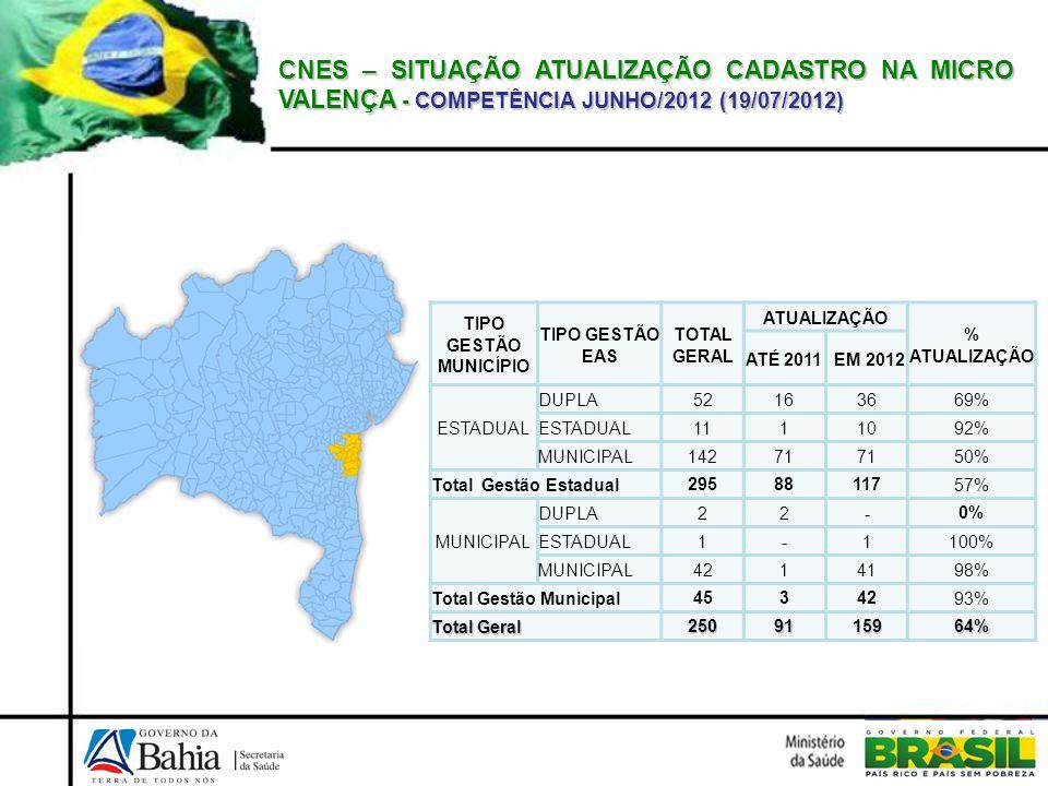 CNES – SITUAÇÃO ATUALIZAÇÃO CADASTRO NA MICRO VALENÇA - COMPETÊNCIA JUNHO/2012 (19/07/2012)
