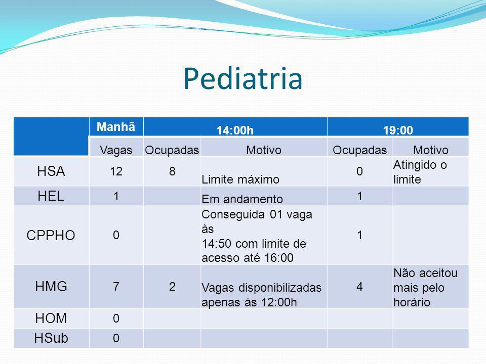 Pediatria HSA HEL CPPHO HMG HOM HSub Manhã 14:00h 19:00 Vagas Ocupadas