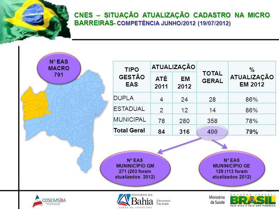 CNES – SITUAÇÃO ATUALIZAÇÃO CADASTRO NA MICRO BARREIRAS- COMPETÊNCIA JUNHO/2012 (19/07/2012)