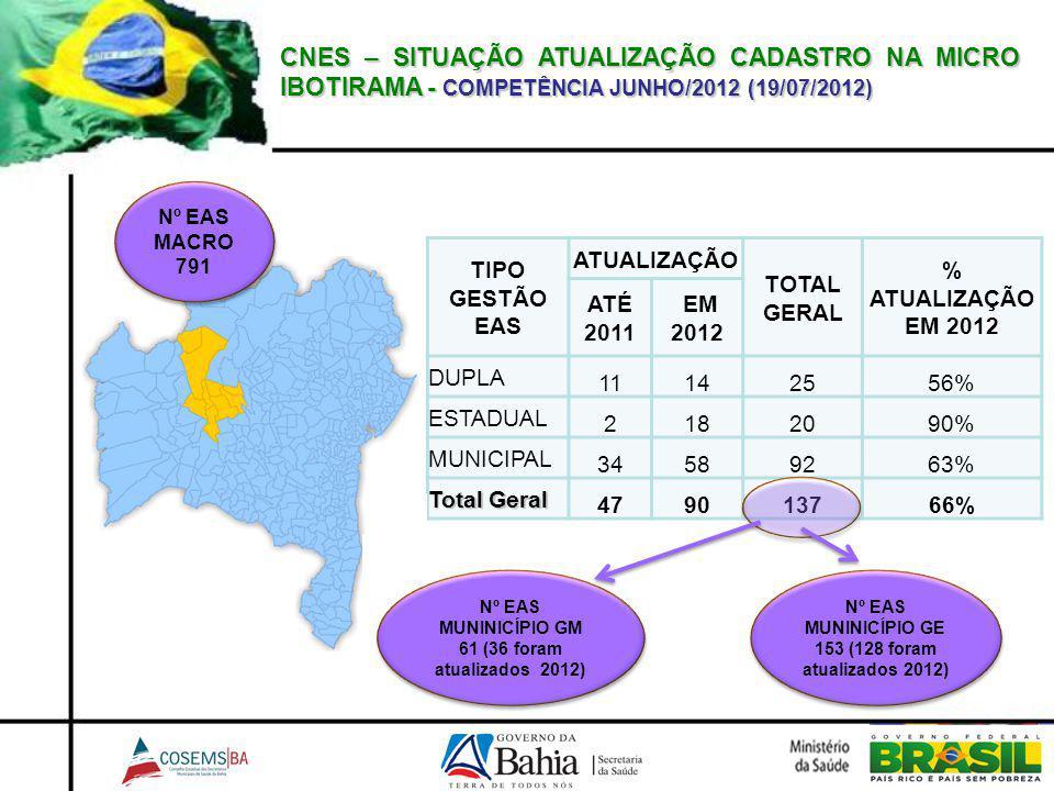 CNES – SITUAÇÃO ATUALIZAÇÃO CADASTRO NA MICRO IBOTIRAMA - COMPETÊNCIA JUNHO/2012 (19/07/2012)
