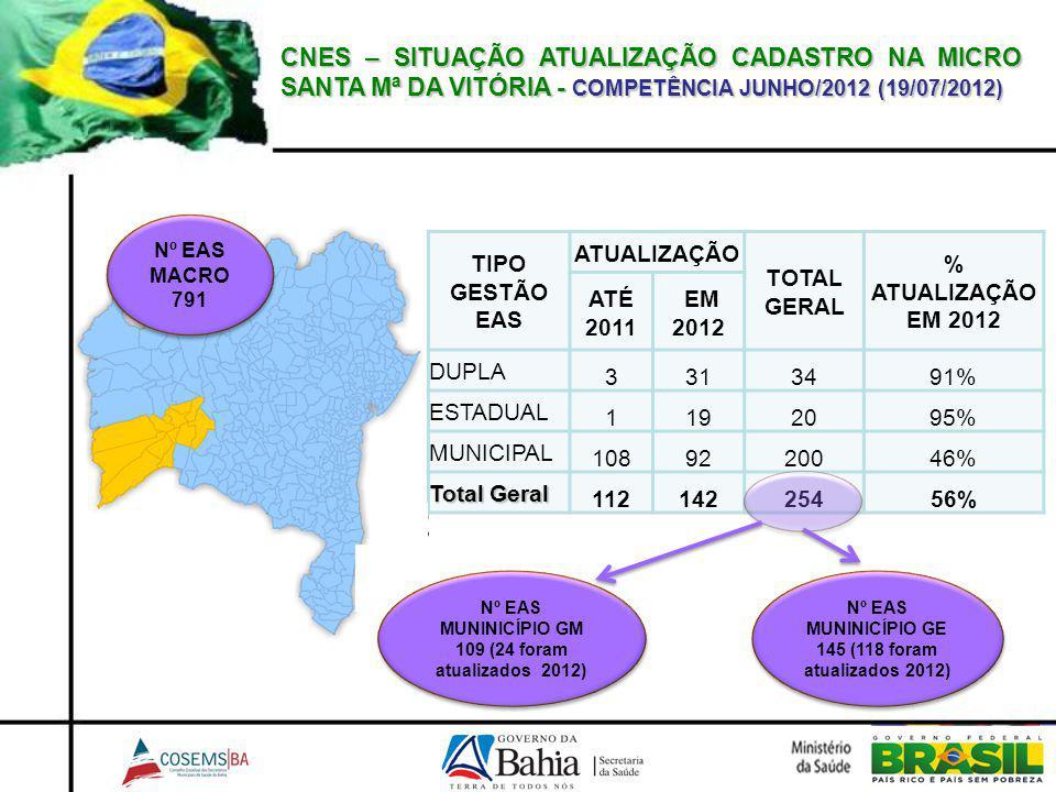 CNES – SITUAÇÃO ATUALIZAÇÃO CADASTRO NA MICRO SANTA Mª DA VITÓRIA - COMPETÊNCIA JUNHO/2012 (19/07/2012)