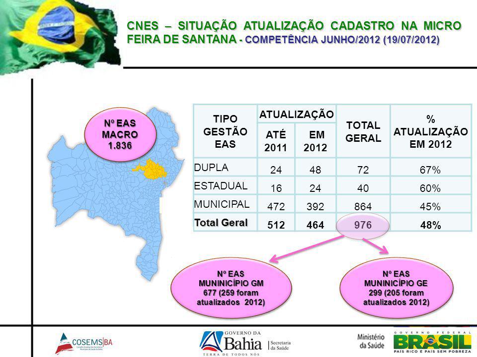 CNES – SITUAÇÃO ATUALIZAÇÃO CADASTRO NA MICRO FEIRA DE SANTANA - COMPETÊNCIA JUNHO/2012 (19/07/2012)