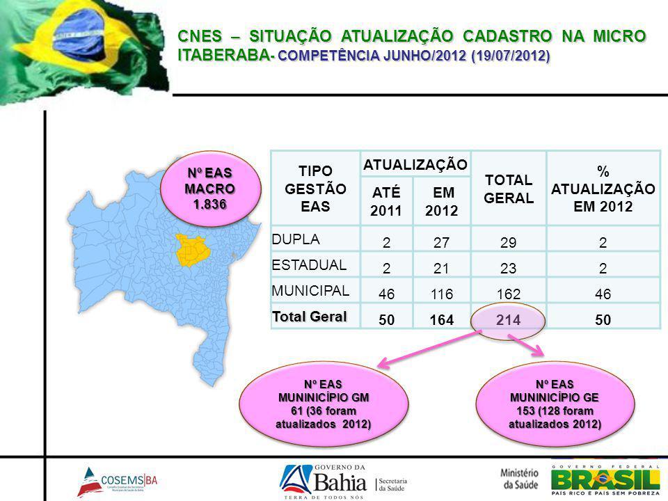 CNES – SITUAÇÃO ATUALIZAÇÃO CADASTRO NA MICRO ITABERABA- COMPETÊNCIA JUNHO/2012 (19/07/2012)