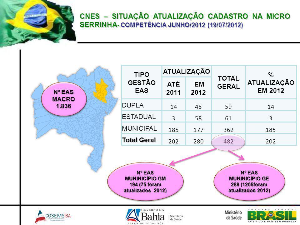 CNES – SITUAÇÃO ATUALIZAÇÃO CADASTRO NA MICRO SERRINHA- COMPETÊNCIA JUNHO/2012 (19/07/2012)