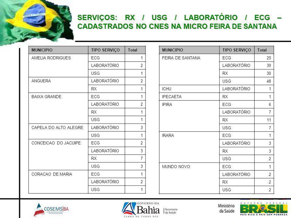SERVIÇOS: RX / USG / LABORATÓRIO / ECG – CADASTRADOS NO CNES NA MICRO FEIRA DE SANTANA