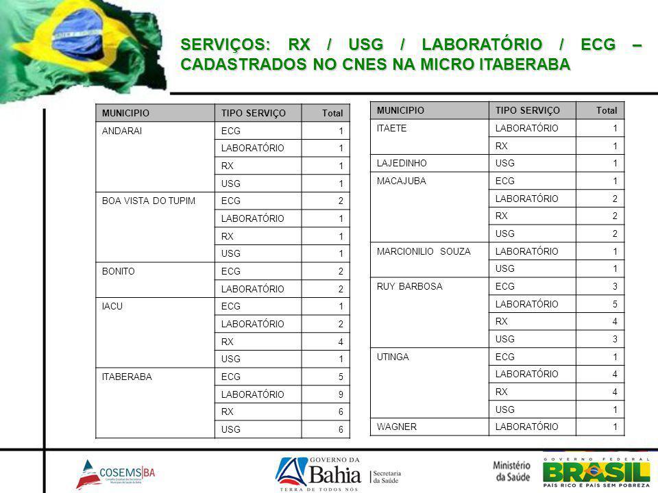SERVIÇOS: RX / USG / LABORATÓRIO / ECG – CADASTRADOS NO CNES NA MICRO ITABERABA