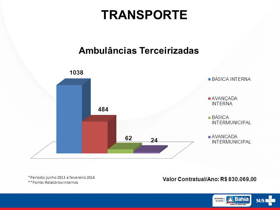Ambulâncias Terceirizadas