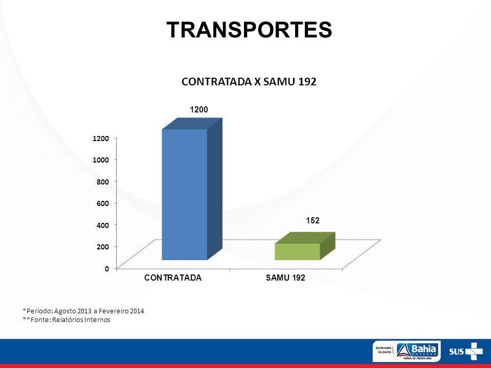 TRANSPORTES *Período: Agosto 2013 a Fevereiro 2014