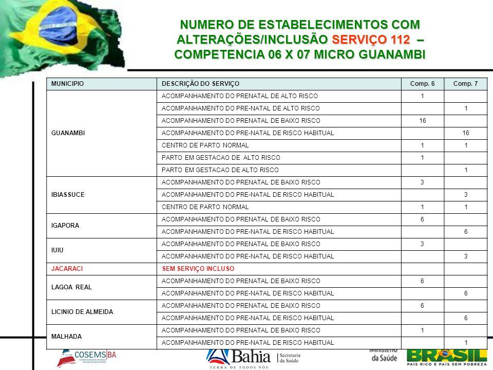 NUMERO DE ESTABELECIMENTOS COM ALTERAÇÕES/INCLUSÃO SERVIÇO 112 – COMPETENCIA 06 X 07 MICRO GUANAMBI