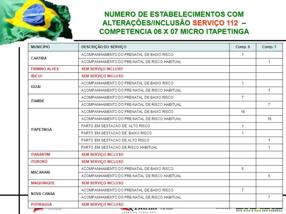 NUMERO DE ESTABELECIMENTOS COM ALTERAÇÕES/INCLUSÃO SERVIÇO 112 – COMPETENCIA 06 X 07 MICRO ITAPETINGA