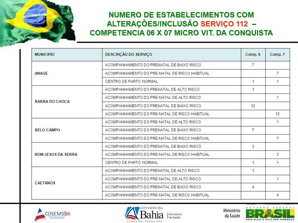 NUMERO DE ESTABELECIMENTOS COM ALTERAÇÕES/INCLUSÃO SERVIÇO 112 – COMPETENCIA 06 X 07 MICRO VIT. DA CONQUISTA