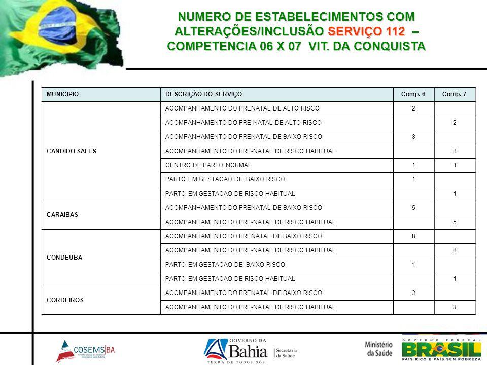 NUMERO DE ESTABELECIMENTOS COM ALTERAÇÕES/INCLUSÃO SERVIÇO 112 – COMPETENCIA 06 X 07 VIT. DA CONQUISTA