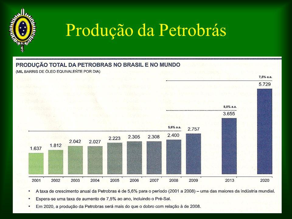 Produção da Petrobrás