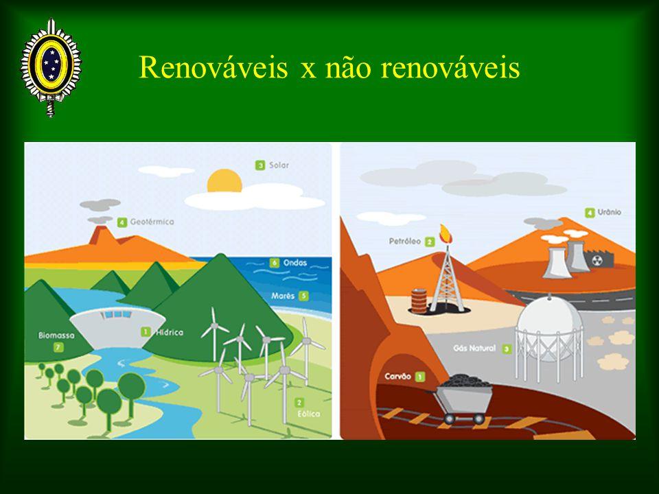 Renováveis x não renováveis