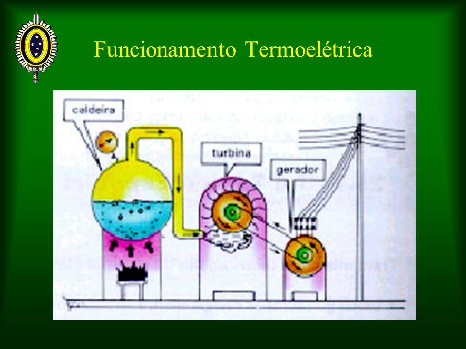 Funcionamento Termoelétrica