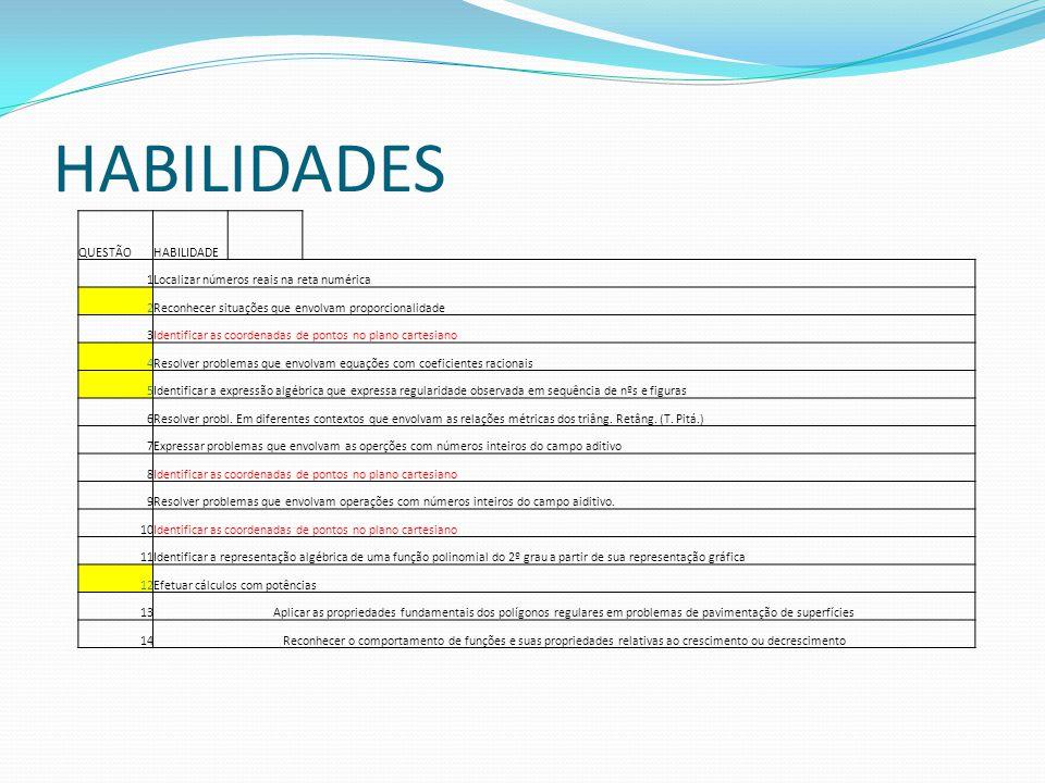 HABILIDADES QUESTÃO HABILIDADE 1