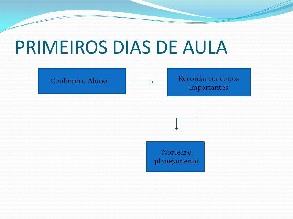 PRIMEIROS DIAS DE AULA Recordar conceitos importantes Conhecer o Aluno