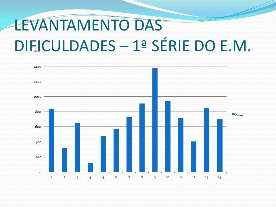 LEVANTAMENTO DAS DIFICULDADES – 1ª SÉRIE DO E.M.