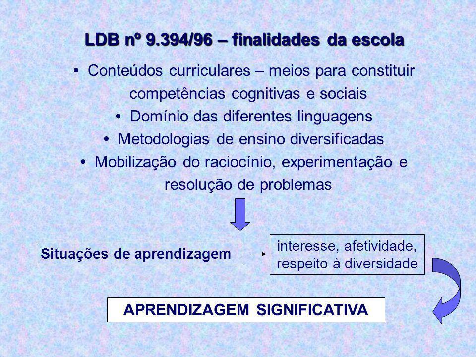 LDB nº 9.394/96 – finalidades da escola APRENDIZAGEM SIGNIFICATIVA