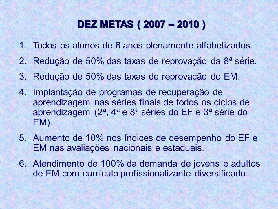 DEZ METAS ( 2007 – 2010 ) Todos os alunos de 8 anos plenamente alfabetizados. Redução de 50% das taxas de reprovação da 8ª série.