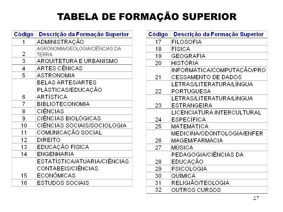 TABELA DE FORMAÇÃO SUPERIOR