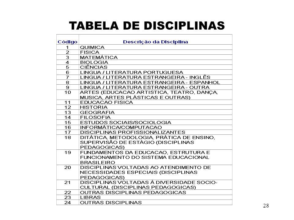 TABELA DE DISCIPLINAS