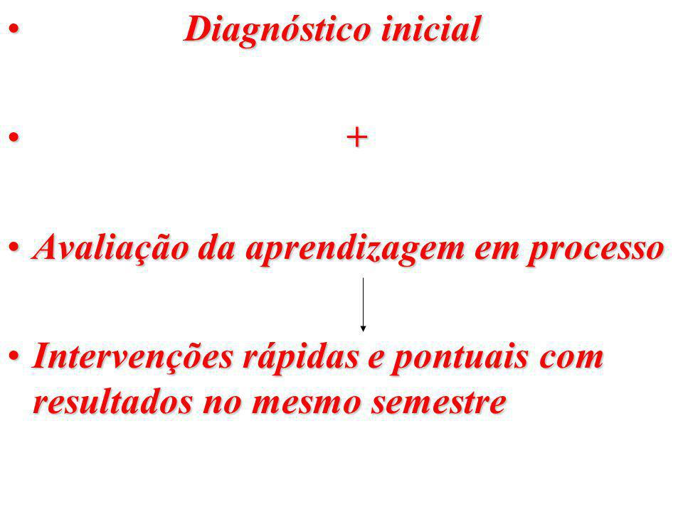 Diagnóstico inicial + Avaliação da aprendizagem em processo.