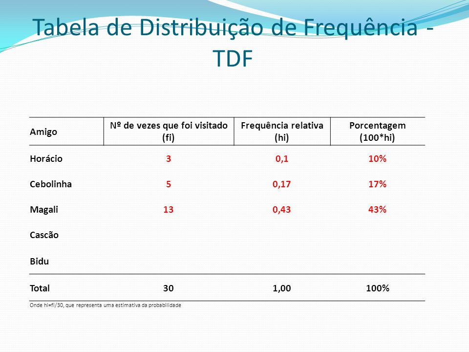 Tabela de Distribuição de Frequência - TDF